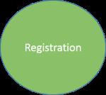 Registration ball